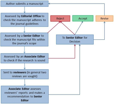 Peer review workflow 3 cropped